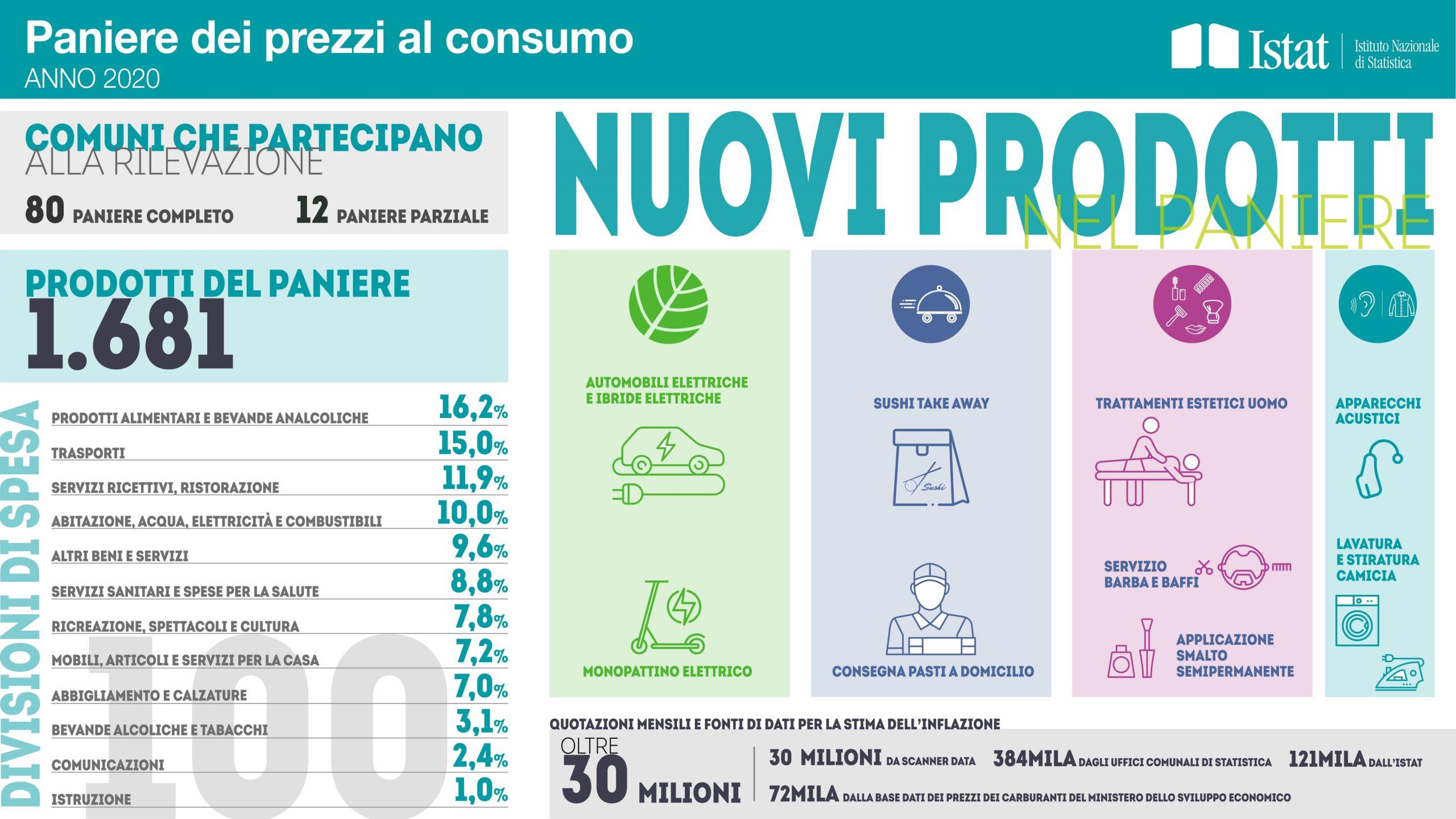 Paniere Istat